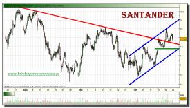 santander-grafico-intradiario-21-octubre-2010