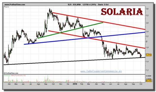 solaria-grafico-diario-05-octubre-2010