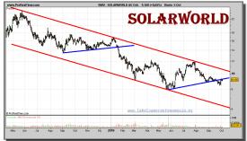 solarworld-ag-on-grafico-diario-05-octubre-2010