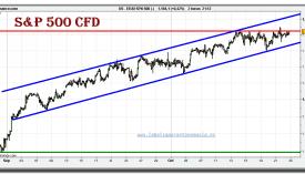 sp-500-cfd-grafico-intradiario-22-octubre-2010
