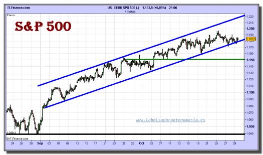 sp-500-cfd-grafico-intradiario-29-octubre-2010