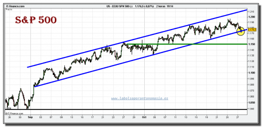 sp-500-cfd-grafico-intradiario-tiempo-real-27-octubre-2010