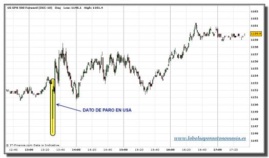 sp-500-futuro-grafico-velas-minuto-tiempo-real-08-octubre-2010