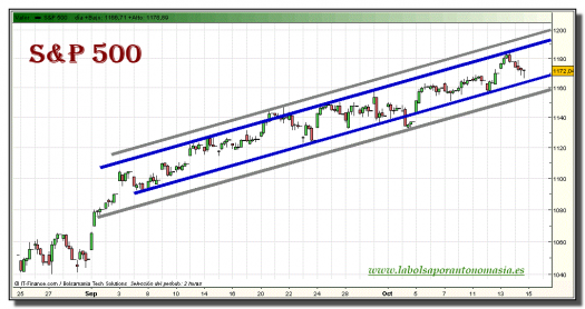 sp-500-grafico-intradiario-14-octubre-2010