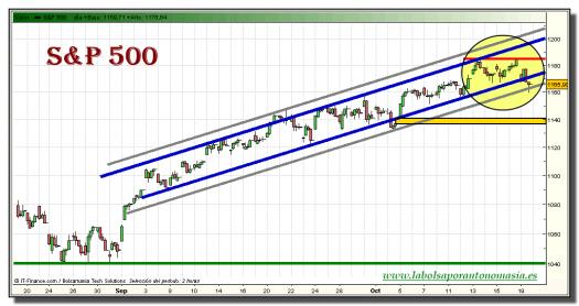 sp-500-grafico-intradiario-19-octubre-2010