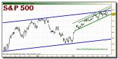 sp-500-grafico-intradiario-tiempo-real-01-octubre-2010