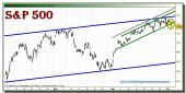 sp-500-grafico-intradiario-tiempo-real-04-octubre-2010