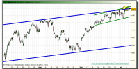 sp-500-grafico-intradiario-tiempo-real-06-octubre-2010