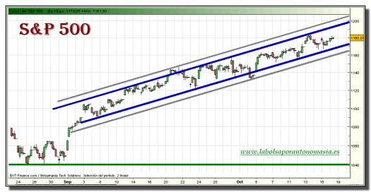 sp-500-grafico-intradiario-tiempo-real-18-octubre-2010