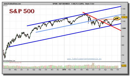 sp-500-index-grafico-diario-05-octubre-2010