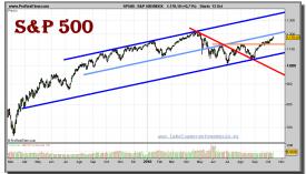sp-500-index-grafico-diario-13-octubre-2010