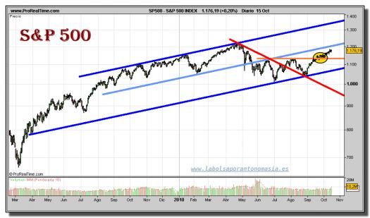 sp-500-index-grafico-diario-15-octubre-2010