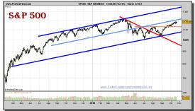 sp-500-index-grafico-diario-22-octubre-2010