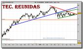 tecnicas-reunidas-grafico-diario-01-octubre-2010
