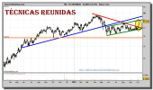tecnicas-reunidas-grafico-diario-06-octubre-2010