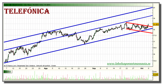 telefonica-grafico-intradiario-05-octubre-2010