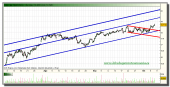 telefonica-grafico-intradiario-07-octubre-2010