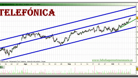 telefonica-grafico-intradiario-13-octubre-2010
