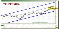 telefonica-grafico-intradiario-20-octubre-2010