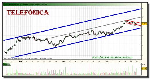 telefonica-grafico-intradiario-21-octubre-2010
