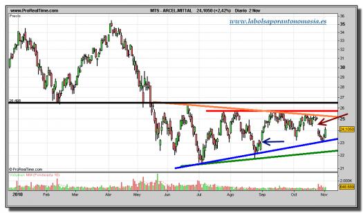 arcelor-mittal-grafico-diario-02-noviembre-2010