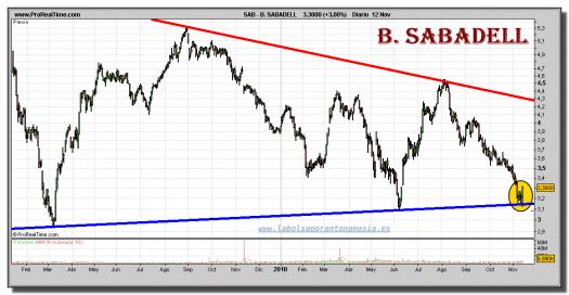 b-sabadell-grafico-diario-12-noviembre-2010