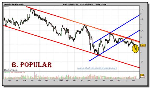 banco-popular-grafico-diario-12-noviembre-2010
