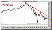 banco-popular-grafico-semanal-05-noviembre-2010