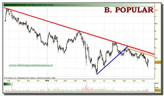 banco-popular-tiempo-real-grafico-diario-16-noviembre-2010