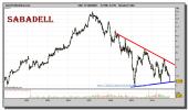 banco-sabadell-grafico-semanal-05-noviembre-2010