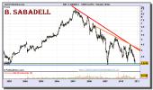 banco-sabadell-grafico-semanal-26-noviembre-2010