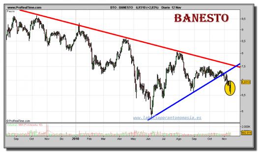 banesto-grafico-diario-12-noviembre-2010