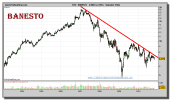 banesto-grafico-semanal-05-noviembre-2010
