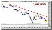 bankinter-grafico-diario-12-noviembre-2010