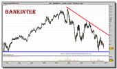 bankinter-grafico-semanal-05-noviembre-2010