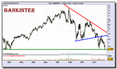 bankinter-grafico-semanal-26-noviembre-2010