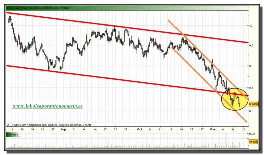 bbva-grafico-intradiario-10-noviembre-2010