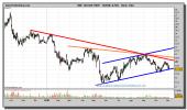 bolsas-y-mercados-grafico-diario-03-noviembre-2010