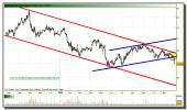 bolsas-y-mercados-tiempo-real-grafico-diario-30-noviembre-2010