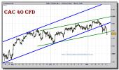 cac-40-cfd-grafico-intradiario-16-noviembre-2010