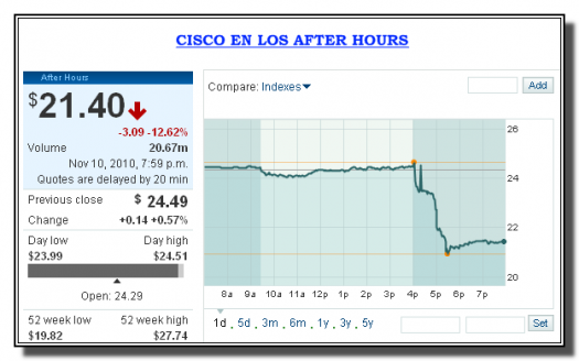 cisco-after-hours