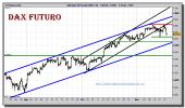 dax-30-futuro-grafico-intradiario-16-noviembre-2010