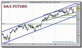 dax-30-futuro-grafico-intradiario-24-noviembre-2010