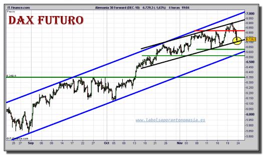 dax-futuro-tiempo-real-grafico-intradiario-23-noviembre-2010