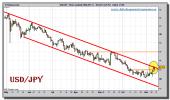 dolar-yen-grafico-diario-12-noviembre-2010