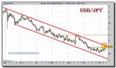 dolar-yen-tiempo-real-grafico-diario-10-noviembre-2010