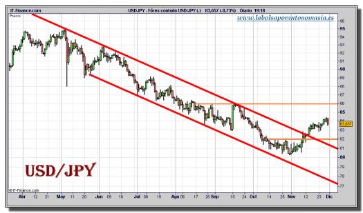 dolar-yen-tiempo-real-grafico-diario-30-noviembre-2010
