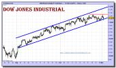 dow-jones-industrial-cfd-grafico-intradiario-01-noviembre-2010