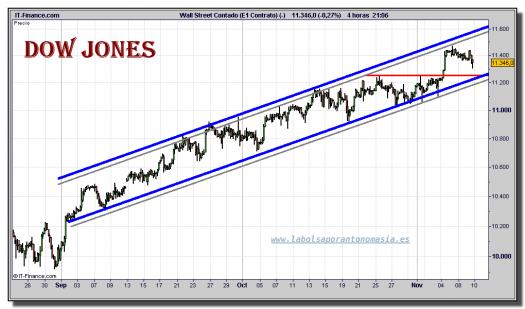 dow-jones-industrial-cfd-grafico-intradiario-09-noviembre-2010