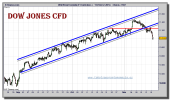 dow-jones-industrial-cfd-grafico-intradiario-16-noviembre-2010